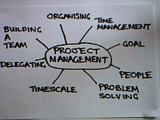 Project Management Concept Map