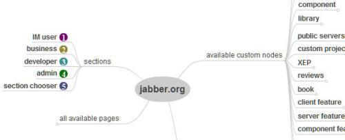 Jabber Org