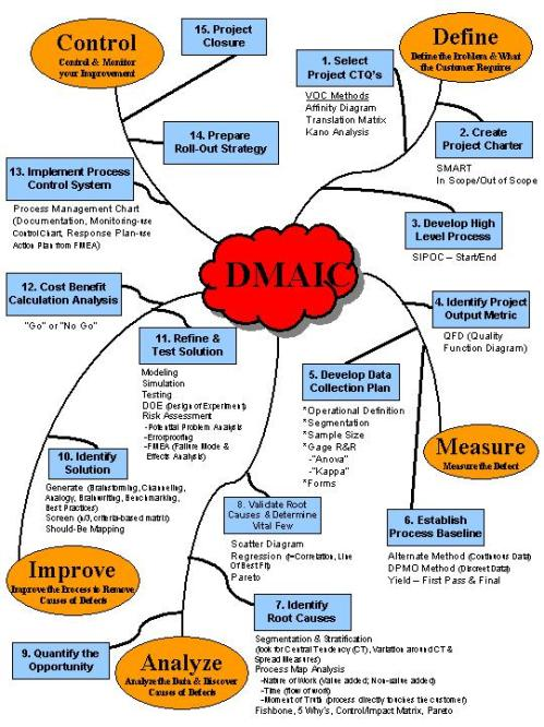 Define-Measure-Analyze-Improve-Control. (DMAIC)