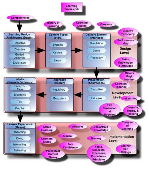 The Learner Framework