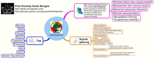 Ide/ Konsep Inter Koperasi
