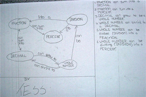 Numbers Concept Map