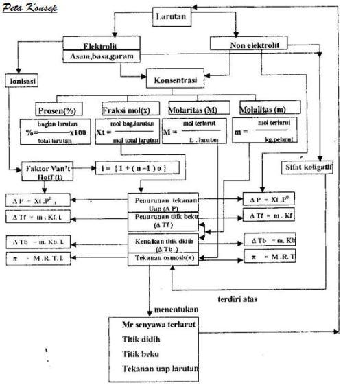 Ringkasan Kimia Kelas XII