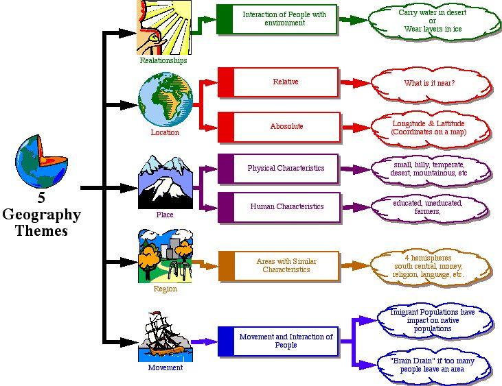Peta Konsep 5 Tema Geografi on 7 Continents For Kids Worksheets
