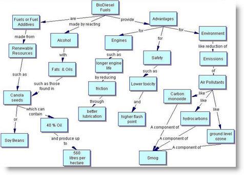Bio Diesel Concept Map