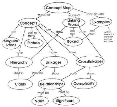 """What is a Concept Map\"" in Concept Map"