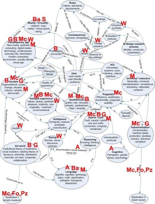 Concept Map for Art Studies