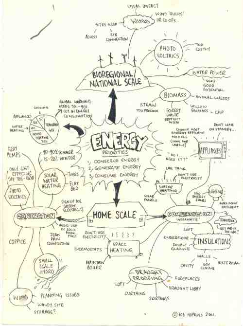 Energy Concept Map