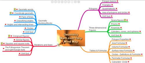 Geometry Mind Map