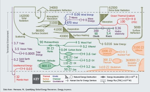 The Global Energy Flux