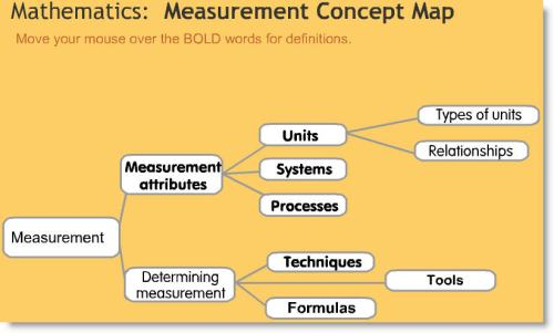 Measurement Concept Map