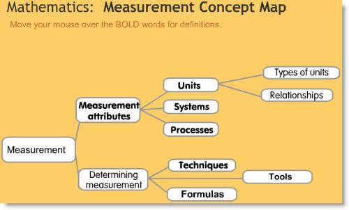 Measurement Concept Map