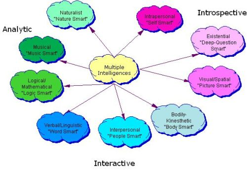 Multiple Intelligence Concept Map