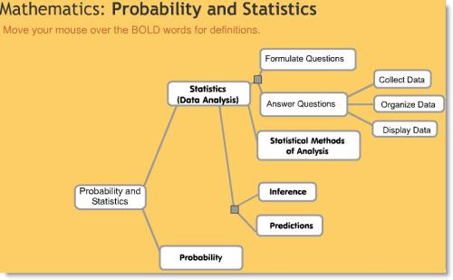 Probability and Statistics Concept Map