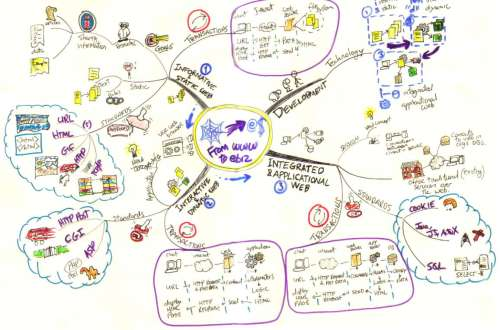 From WWW to e-Bizniz Mind Map