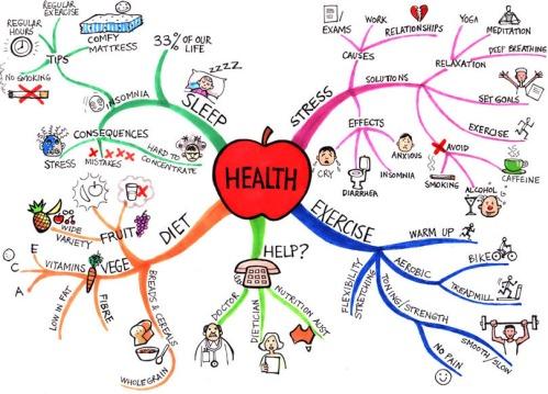 Health Mind Map