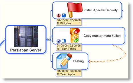 Persiapan Server