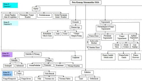 Peta Konsep Matematika SMA