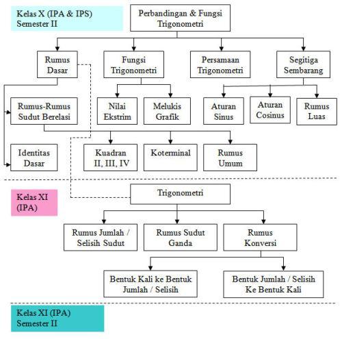 Peta Konsep TrigonoMetri SMA