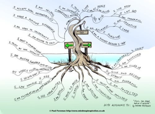 Affirmation Tree Mind Map