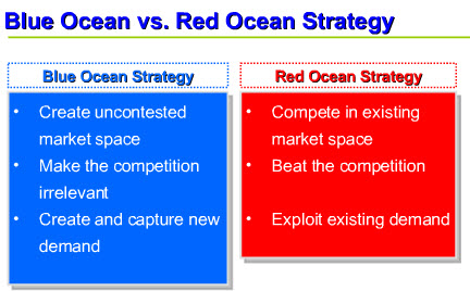 Blue Ocean vs Red Ocean Strategy