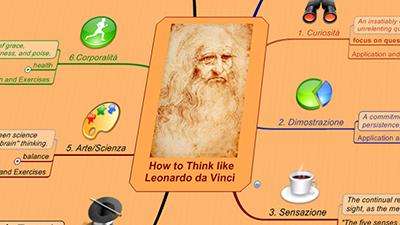 How To Think Like Leonardo da Vinci Mind Map