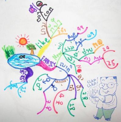 Visit Mind Map for Kids to explore more mindmaps.