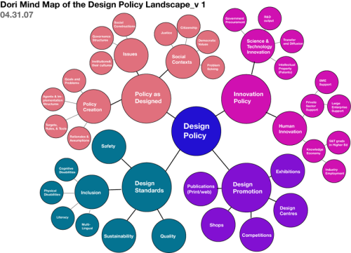 Design Policy Mind Map