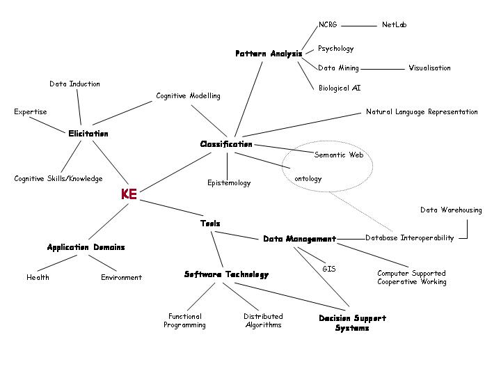 Engineering Knowledge Map : Knowledge based software systems mind map peta