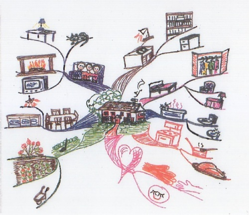 Peta Pikiran Tentang Rumahku dan Isinya