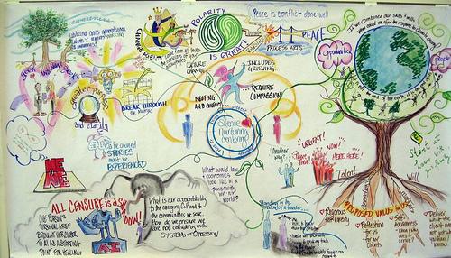 Silence Nurturing Centering Mind Map