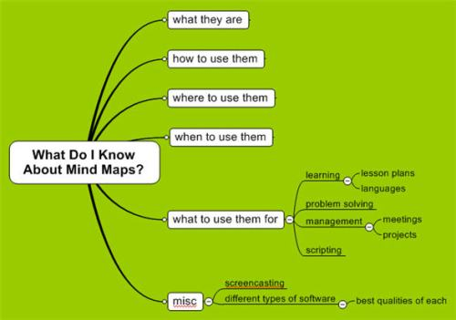 What Do I Know About Mind Maps