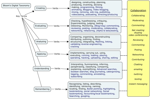 Blooms Digital Taxonomy With Collaboration
