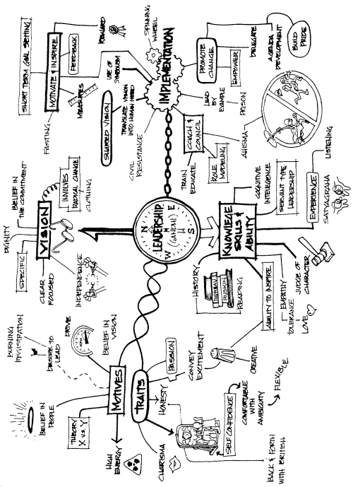 Leadership Mind Map