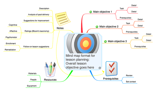 Lesson Planning Mind Map