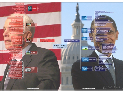 McCain and Obama MindMap
