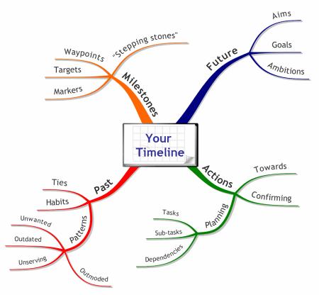 Timeline Mind Map