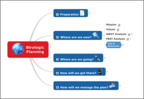 Strategic Planning Mind Map