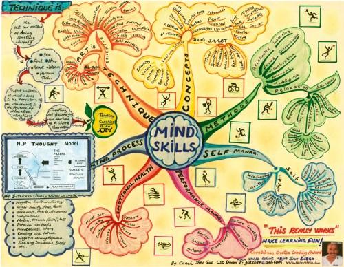 Mind Skills Mind Map