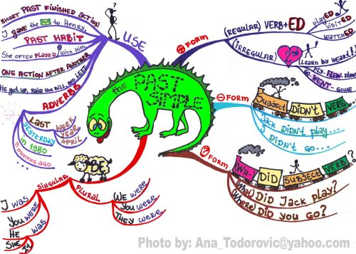 Past Simple Tense Mind Map