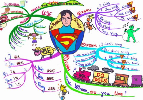 Simple Present Tense Mind Map