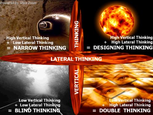 Kombinasi antara Berpikir secara Vertikal dan Lateral