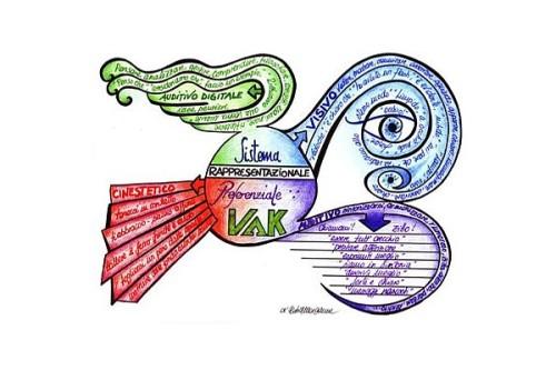 Learning Styles V-A-K Mind Map
