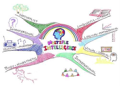 Multiple Intelligence Mind Map