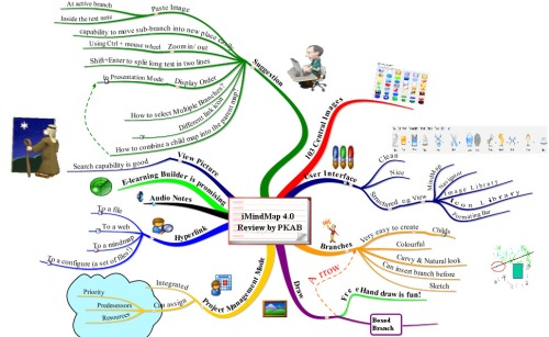 iMindMap 4.0 Review