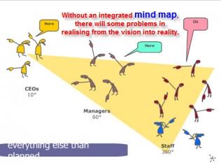 Mind Map membantu menyelaraskan antara Visi dan Realitas dengan cepat dan mudah