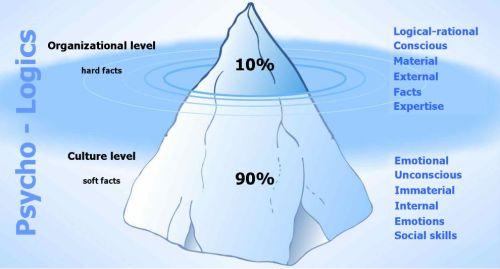Fenomena Gunung Es